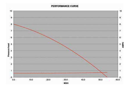 Performances BALBOA UL 0.25HP 1031025