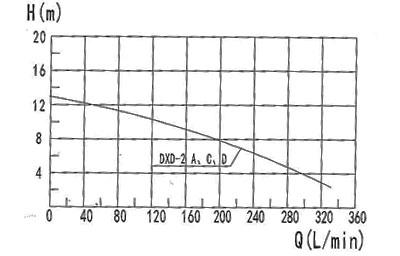 Courbe de performance DXD-2A