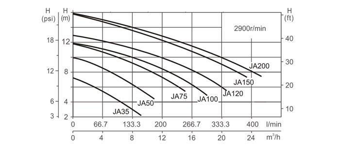 Indice performance Pompes spa LX Whirlpool série JA
