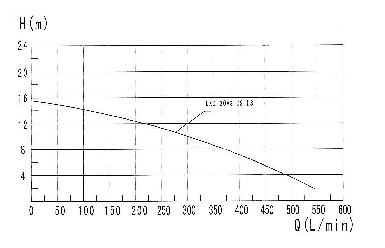 Courbe de performance DXD-30-AS