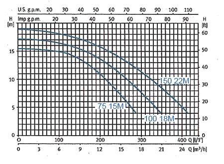 Performances pompe NOX 75 M