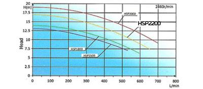 Performances pompe HSP2200 NBHT