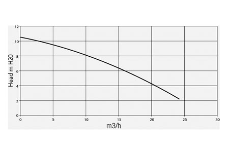 HA350 performance