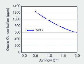 performance APG-U