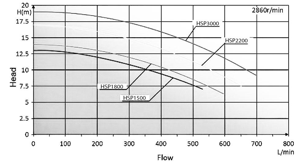 Performance index HSP pumps