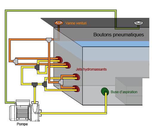 Filtration Kits To Make Your Own Concrete Spa Boospa