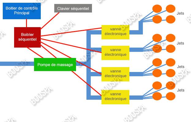 Schema d'installation d'un sequenceur thérapeutique BALBOA pour spa