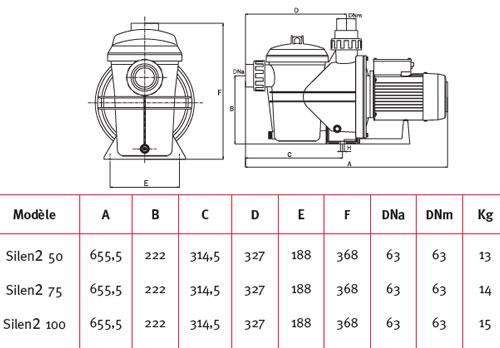 Dimensions pompe SILEN2