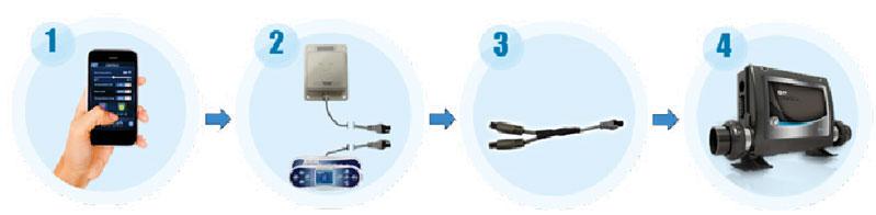 Wifi système de contrôle Balboa BP