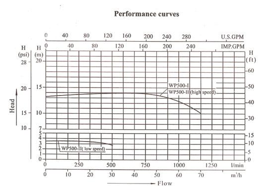 Performances pompe WP500 Lx Whirpool